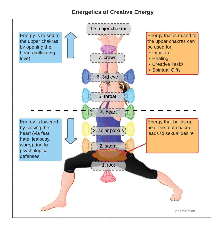 energetics of creative energy
